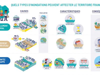 Vidéo dessinée - les 3 types d'inondations en Ile-de-France
