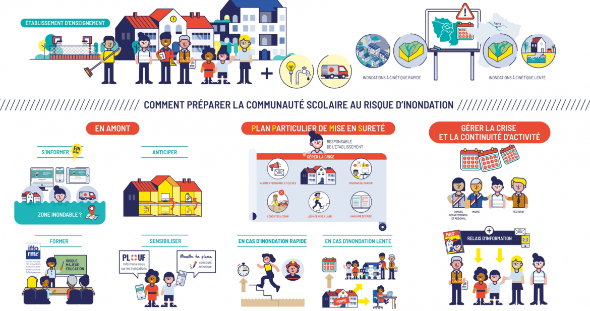 synthese_-_preparation_communaute_scolaire_au_ri.png