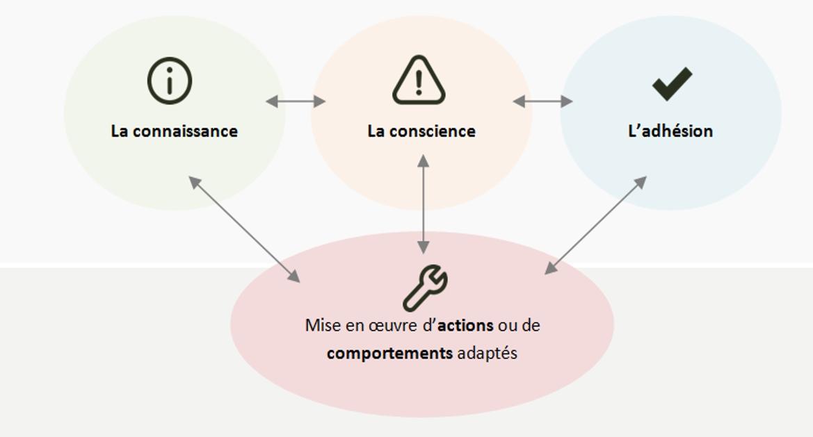 Shéma connaissance conscience adhésion action