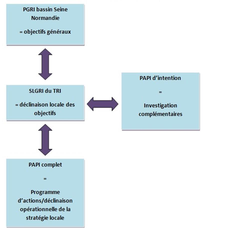 Articulation entre les différents dispositifs PGRI/SLGRI/PAPI