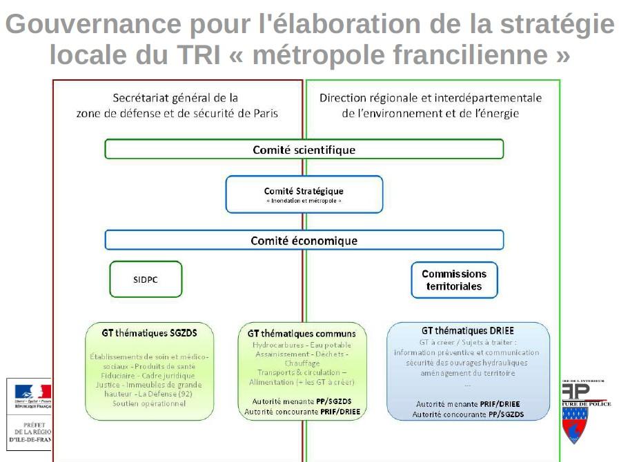Gouvernance pour l'élaboration de la stratégie locale du TRI « métropole francilienne »