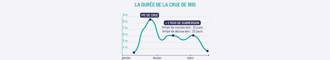 graphique_duree_crue_1910.jpg