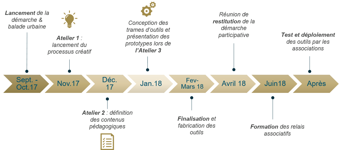 Planning de la démarche de mobilisation des associations