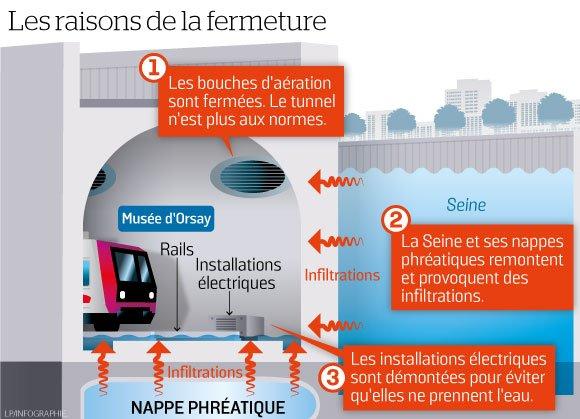 Les raisons de la fermeture du RER C ©SNCF