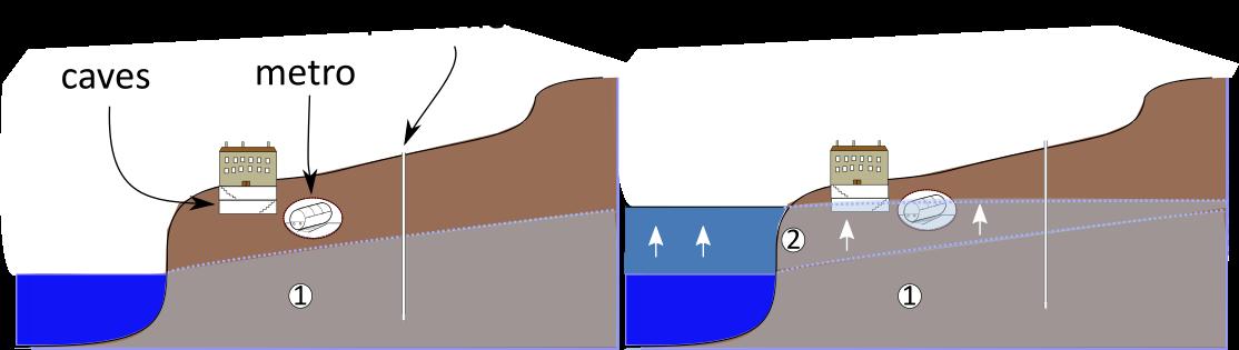 Schéma du fonctionnement des remontées de nappe