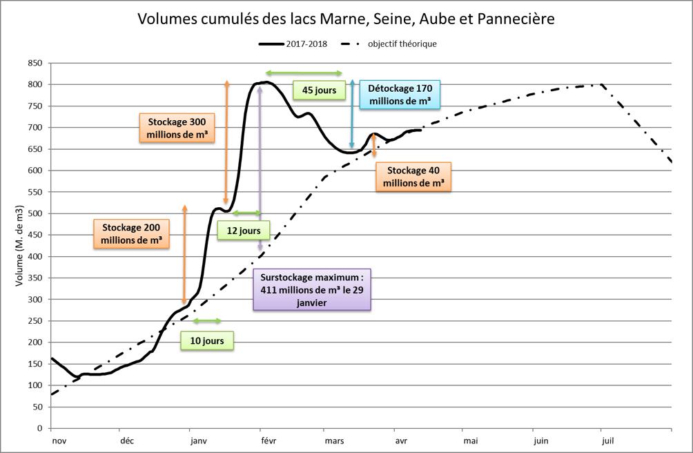Volumes cumulés des lacs Marne, Seine, Aube et Pannecière